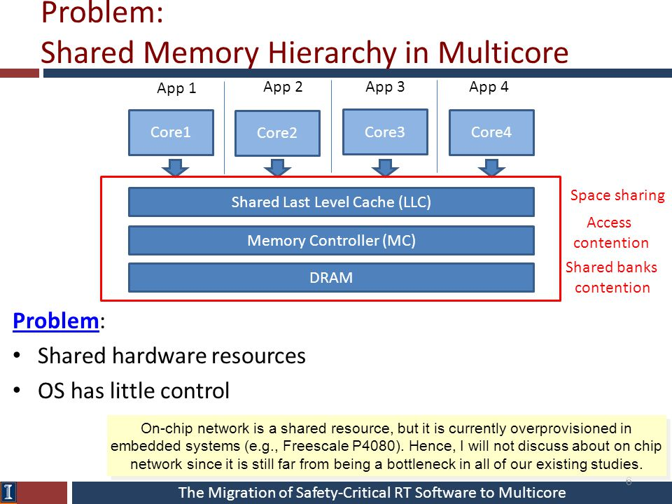 The Migration of Safety-Critical RT Software to Multicore Problem: Shared Memory Hierarchy in Multicore Problem: Shared hardware resources OS has little control Core1 Core2 Core3 Core4 DRAM App 1 App 2 App 3App 4 6 Memory Controller (MC) Shared Last Level Cache (LLC) Space sharing Access contention Shared banks contention On-chip network is a shared resource, but it is currently overprovisioned in embedded systems (e.g., Freescale P4080).