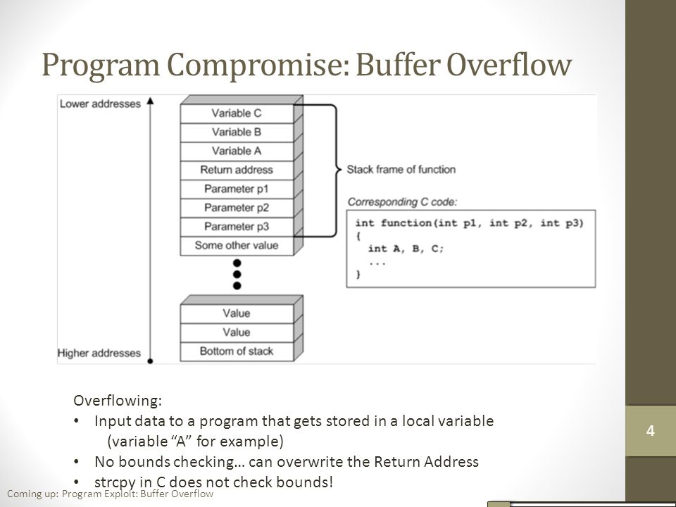 Program Compromise: Buffer Overflow Overflowing: Input data to a program that gets stored in a local variable (variable A for example) No bounds checking… can overwrite the Return Address strcpy in C does not check bounds.