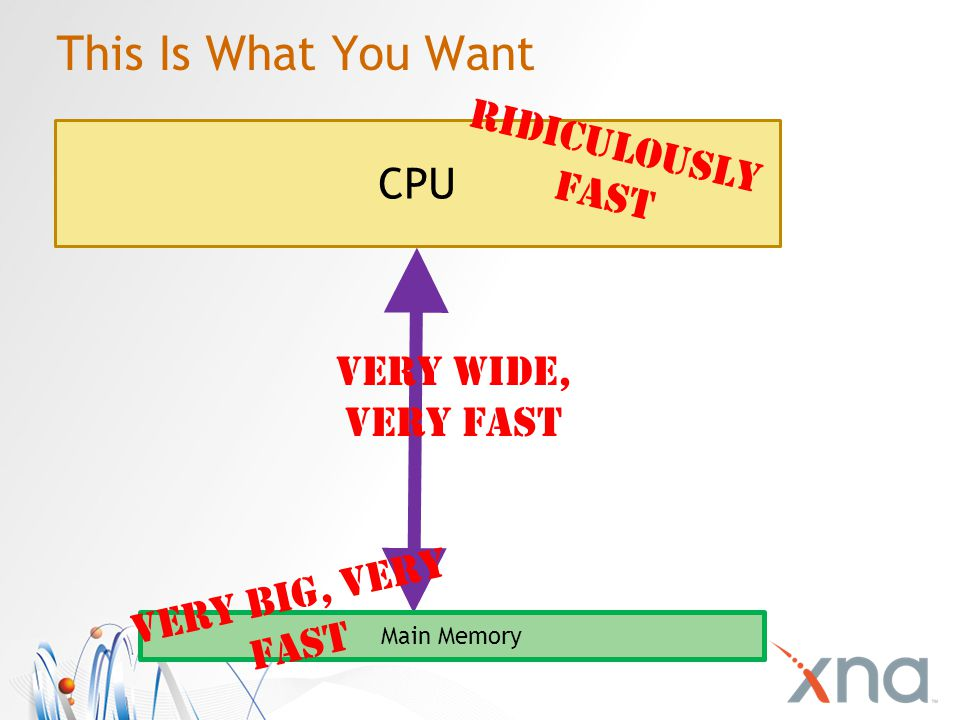 This Is What You Want CPU Main Memory Ridiculously Fast Very Wide, Very Fast Very BIG, Very Fast