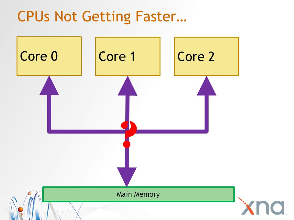 CPUs Not Getting Faster… Core 0 Core 1 Core 2 Main Memory ?