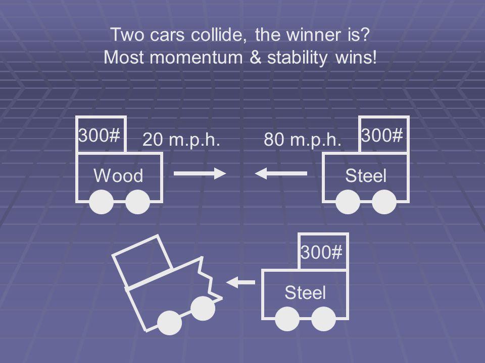 Wood 300# Steel 300# Steel 300# 20 m.p.h.80 m.p.h.