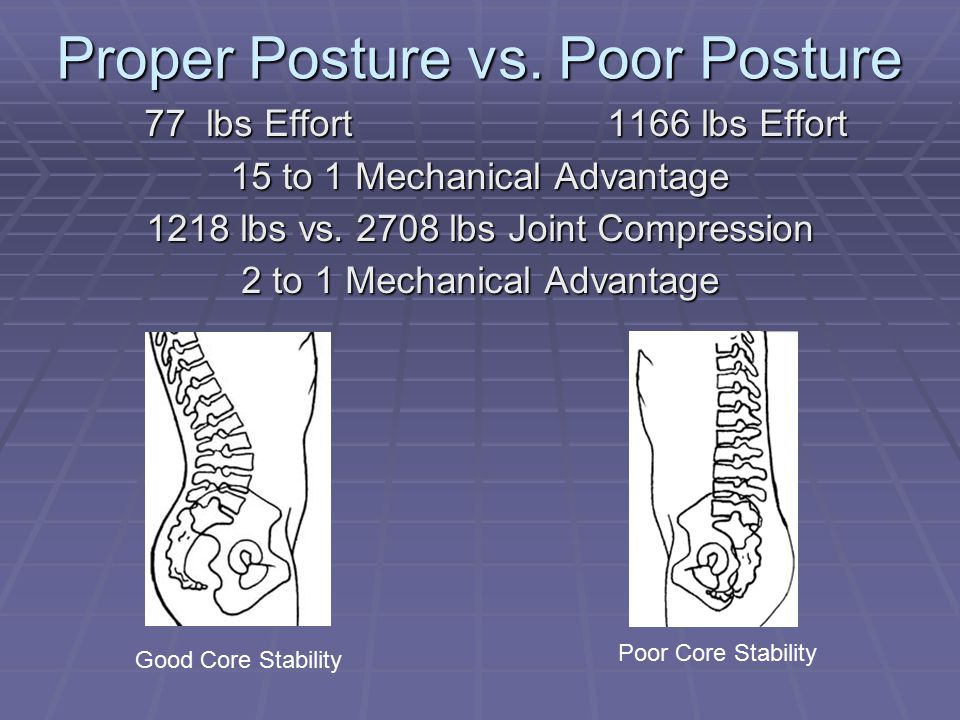 Proper Posture vs.