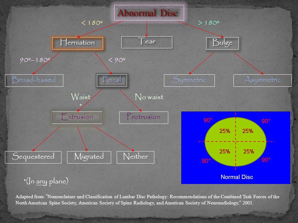 Abnormal Disc Bulge SymmetricAsymmetric Herniation Broad-based Focal Extrusion Protrusion SequesteredMigratedNeither > 180º< 180º < 90º90º–180º No wai