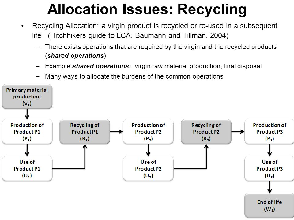Allocation Issues: Recycling Recycling Allocation: a virgin product is recycled or re-used in a subsequent life (Hitchhikers guide to LCA, Baumann and Tillman, 2004) –There exists operations that are required by the virgin and the recycled products (shared operations) –Example shared operations: virgin raw material production, final disposal –Many ways to allocate the burdens of the common operations 14