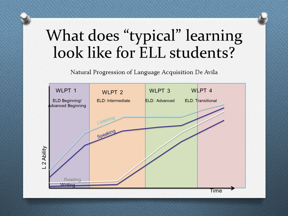 Natural Progression of Language Acquisition De Avila What does typical learning look like for ELL students