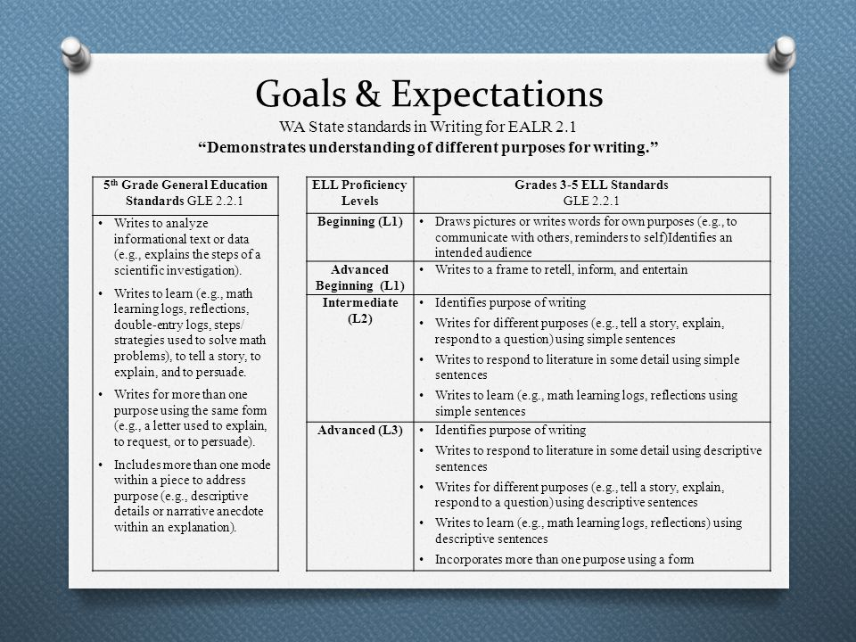 Goals & Expectations WA State standards in Writing for EALR 2.1 Demonstrates understanding of different purposes for writing. ELL Proficiency Levels Grades 3-5 ELL Standards GLE 2.2.1 Beginning (L1) Draws pictures or writes words for own purposes (e.g., to communicate with others, reminders to self)Identifies an intended audience Advanced Beginning (L1) Writes to a frame to retell, inform, and entertain Intermediate (L2) Identifies purpose of writing Writes for different purposes (e.g., tell a story, explain, respond to a question) using simple sentences Writes to respond to literature in some detail using simple sentences Writes to learn (e.g., math learning logs, reflections using simple sentences Advanced (L3) Identifies purpose of writing Writes to respond to literature in some detail using descriptive sentences Writes for different purposes (e.g., tell a story, explain, respond to a question) using descriptive sentences Writes to learn (e.g., math learning logs, reflections) using descriptive sentences Incorporates more than one purpose using a form 5 th Grade General Education Standards GLE 2.2.1 Writes to analyze informational text or data (e.g., explains the steps of a scientific investigation).