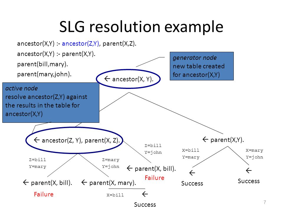 Z=bill Y=mary SLG resolution example  ancestor(X, Y).