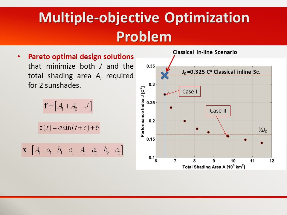 Multiple-objective Optimization Problem Pareto optimal design solutions that minimize both J and the total shading area A t required for 2 sunshades.
