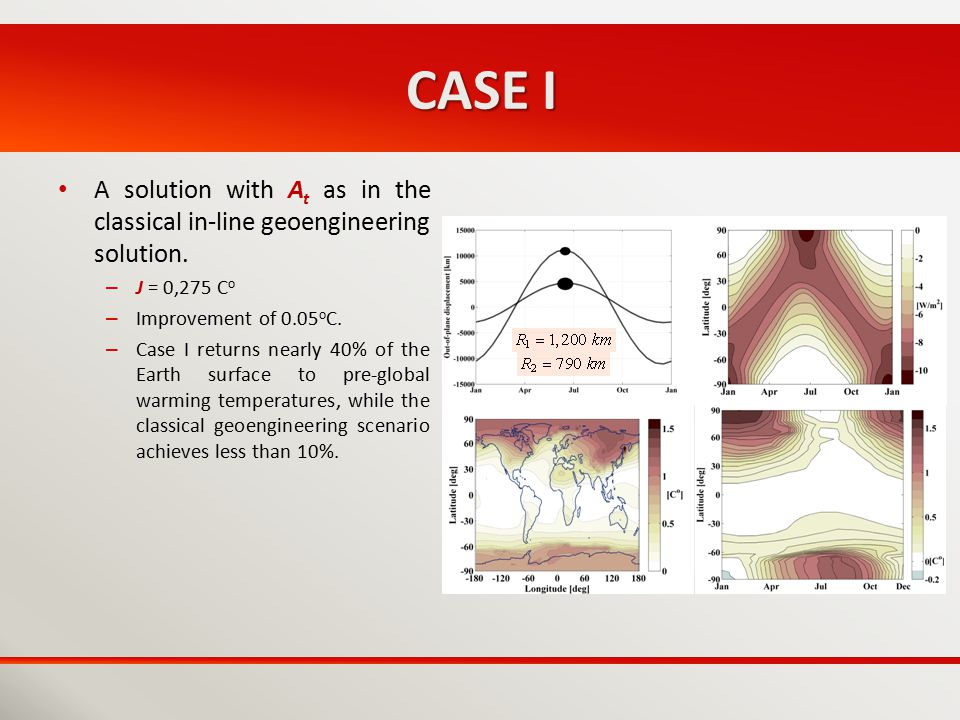 CASE I A solution with A t as in the classical in-line geoengineering solution. – J = 0,275 C o – Improvement of 0.05 o C. – Case I returns nearly 40%