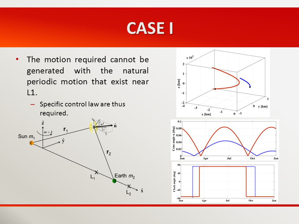 CASE I The motion required cannot be generated with the natural periodic motion that exist near L1.
