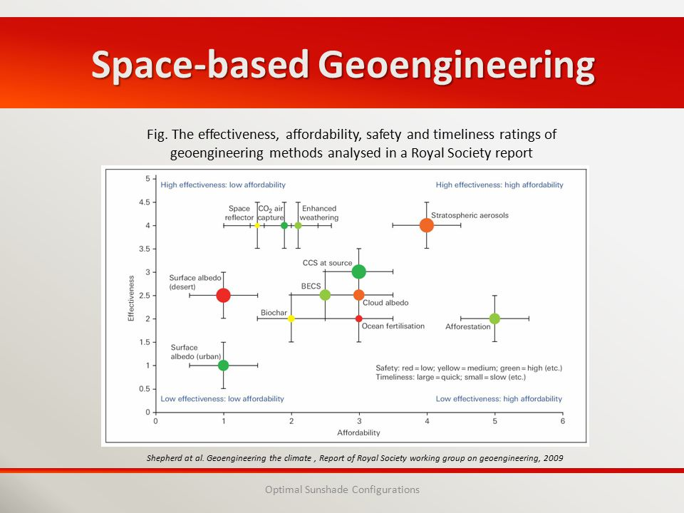 Space-based Geoengineering Optimal Sunshade Configurations Fig.