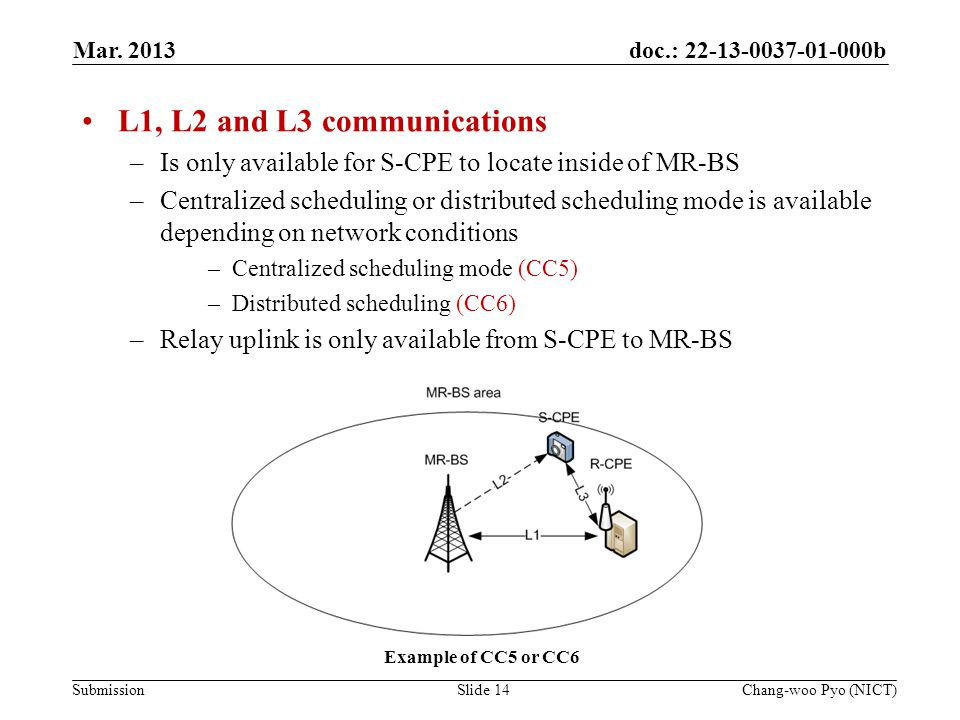 doc.: 22-13-0037-01-000b Submission L1, L2 and L3 communications –Is only available for S-CPE to locate inside of MR-BS –Centralized scheduling or distributed scheduling mode is available depending on network conditions –Centralized scheduling mode (CC5) –Distributed scheduling (CC6) –Relay uplink is only available from S-CPE to MR-BS Mar.