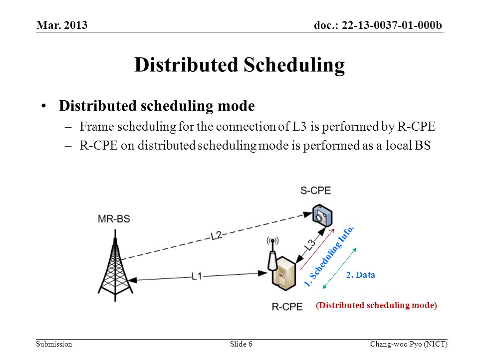 doc.: 22-13-0037-01-000b Submission Distributed Scheduling Distributed scheduling mode –Frame scheduling for the connection of L3 is performed by R-CPE –R-CPE on distributed scheduling mode is performed as a local BS Mar.