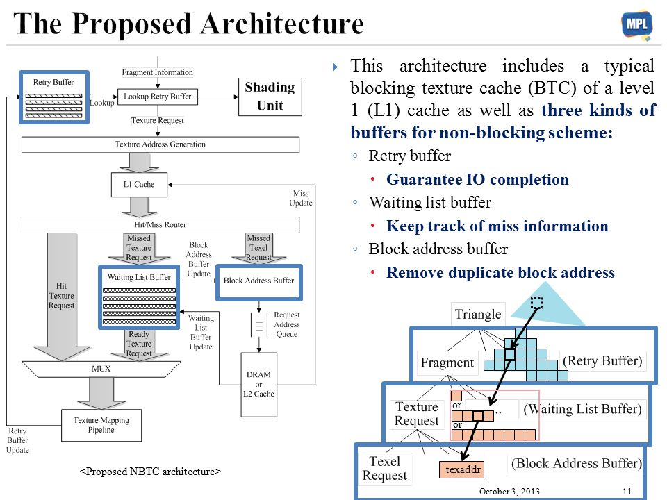 This architecture includes a typical blocking texture cache (BTC) of a level 1 (L1) cache as well as three kinds of buffers for non-blocking scheme: ◦ Retry buffer  Guarantee IO completion ◦ Waiting list buffer  Keep track of miss information ◦ Block address buffer  Remove duplicate block address October 3, 2013 11 texaddr or