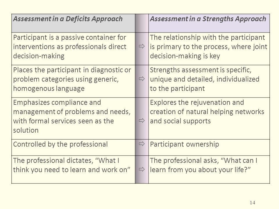 Assessment in a Deficits Approach Assessment in a Strengths Approach Participant is a passive container for interventions as professionals direct deci