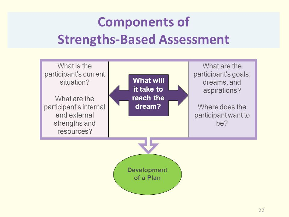 Components of Strengths-Based Assessment What is the participant's current situation? What are the participant's internal and external strengths and r