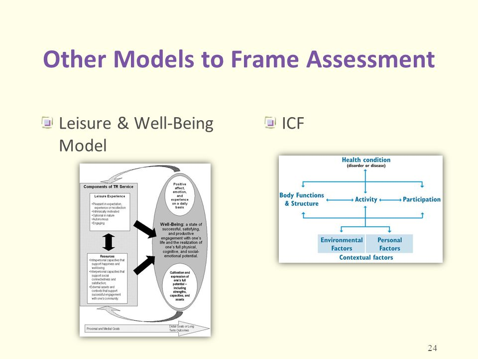 Other Models to Frame Assessment Leisure & Well-Being Model ICF 24