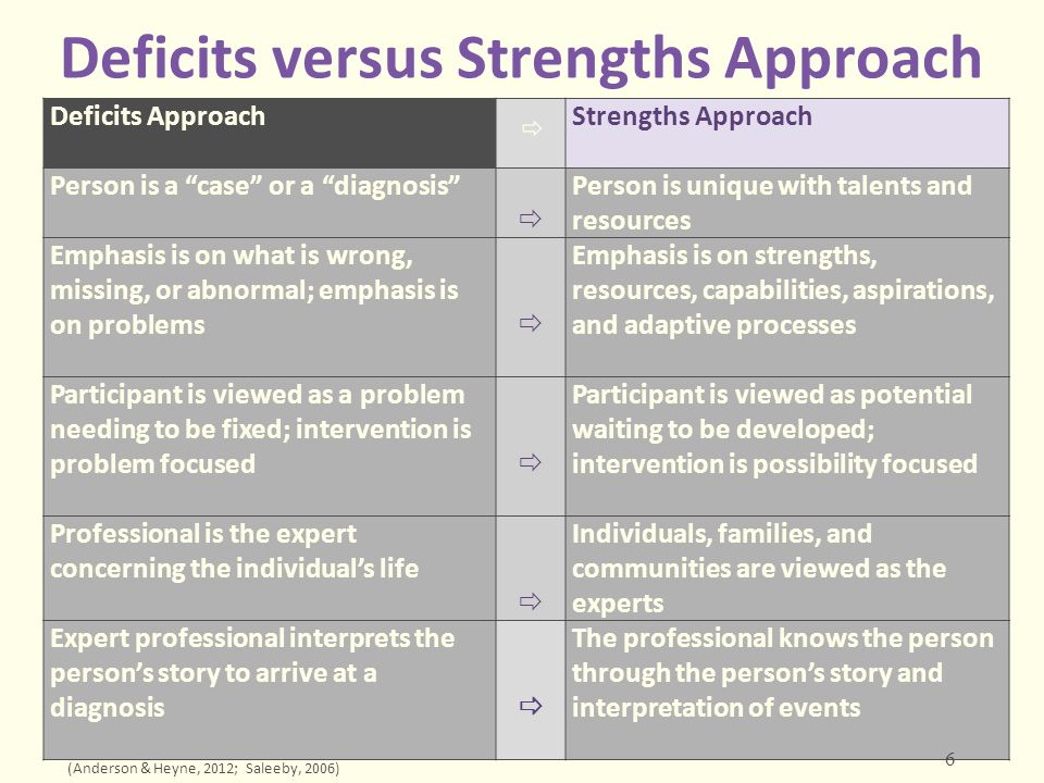 Deficits versus Strengths Approach Deficits Approach  Strengths Approach The professional develops a treatment plan for the individual  Aspirations of the individual, family, and community are the focus of the work to be done—the plan is developed in collaboration A framework and vocabulary is developed to describe problems  A framework and vocabulary is developed to describe strengths Play, recreation, and leisure are viewed as superfluous experiences only tangentially related to improving a person's health  Play, recreation, and leisure are viewed as integral to well-being, and are essential to recovery and rehabilitation Absence of illness or dysfunction is the goal  Well-being, thriving, and high quality of life are the goals Medical model is used  Ecological model is used (Anderson & Heyne, 2012; Saleeby, 2006) 7