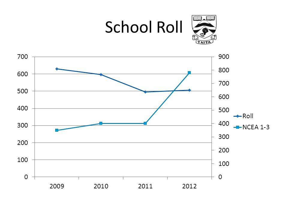 School Roll