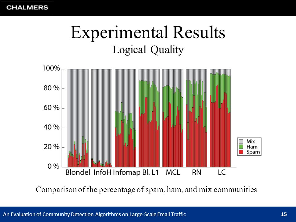 An Evaluation of Community Detection Algorithms on Large-Scale Email Traffic 15 Experimental Results Logical Quality Comparison of the percentage of spam, ham, and mix communities