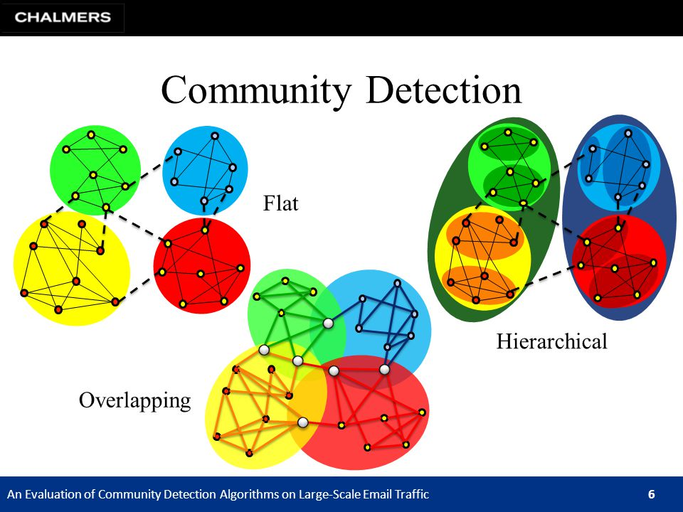 An Evaluation of Community Detection Algorithms on Large-Scale Email Traffic 6 Community Detection Hierarchical Overlapping Flat