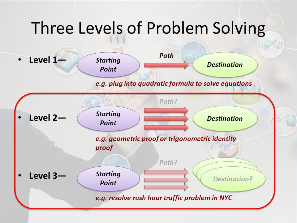 Three Levels of Problem Solving Level 1— Level 2— Level 3— Starting Point Destination Destination.