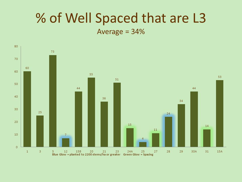 % of Well Spaced that are L3 Average = 34%