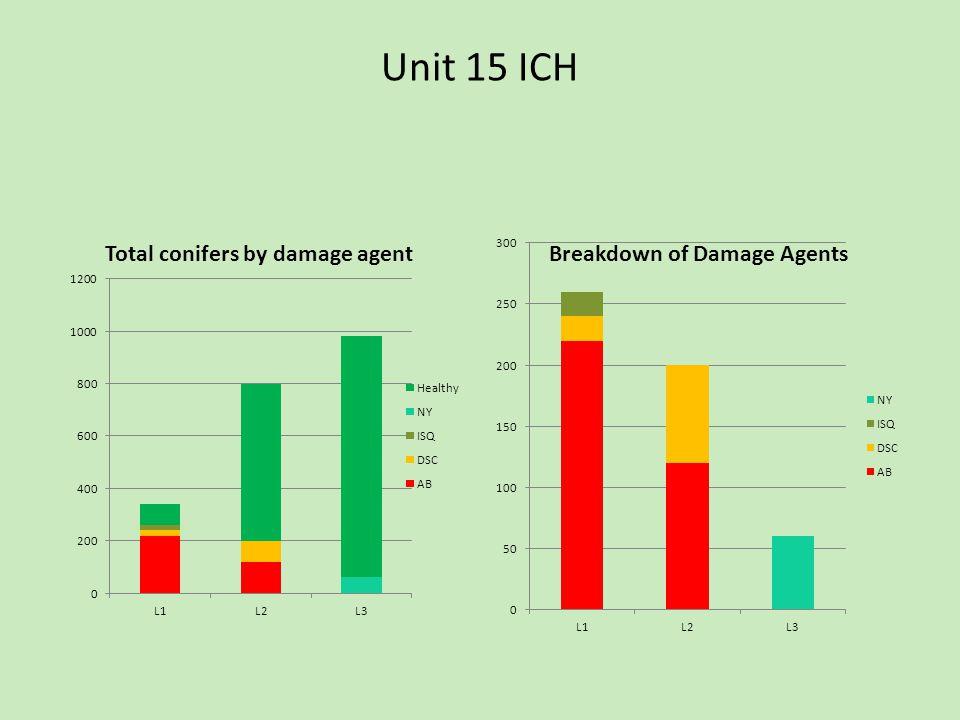 Unit 15 ICH
