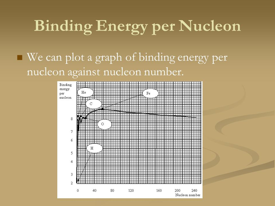 Binding Energy per Nucleon We can plot a graph of binding energy per nucleon against nucleon number.