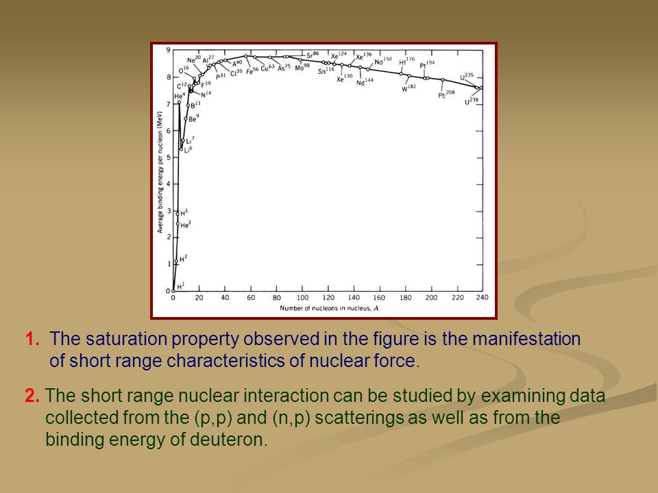 1.The saturation property observed in the figure is the manifestation of short range characteristics of nuclear force. 2. The short range nuclear inte