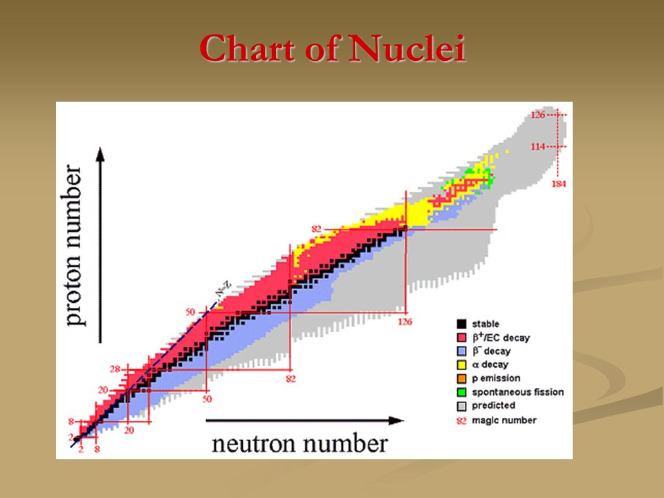 1.The saturation property observed in the figure is the manifestation of short range characteristics of nuclear force.