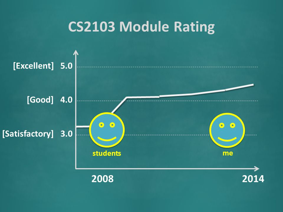CS2103 Module Rating [Satisfactory] 3.0 [Good] 4.0 [Excellent] 5.0 20082014