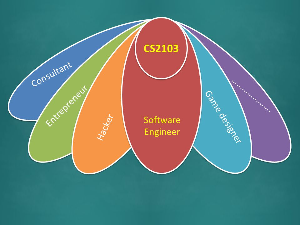 MIT 6.170 Software Engineering Laboratory CS2103/T Software Engineering
