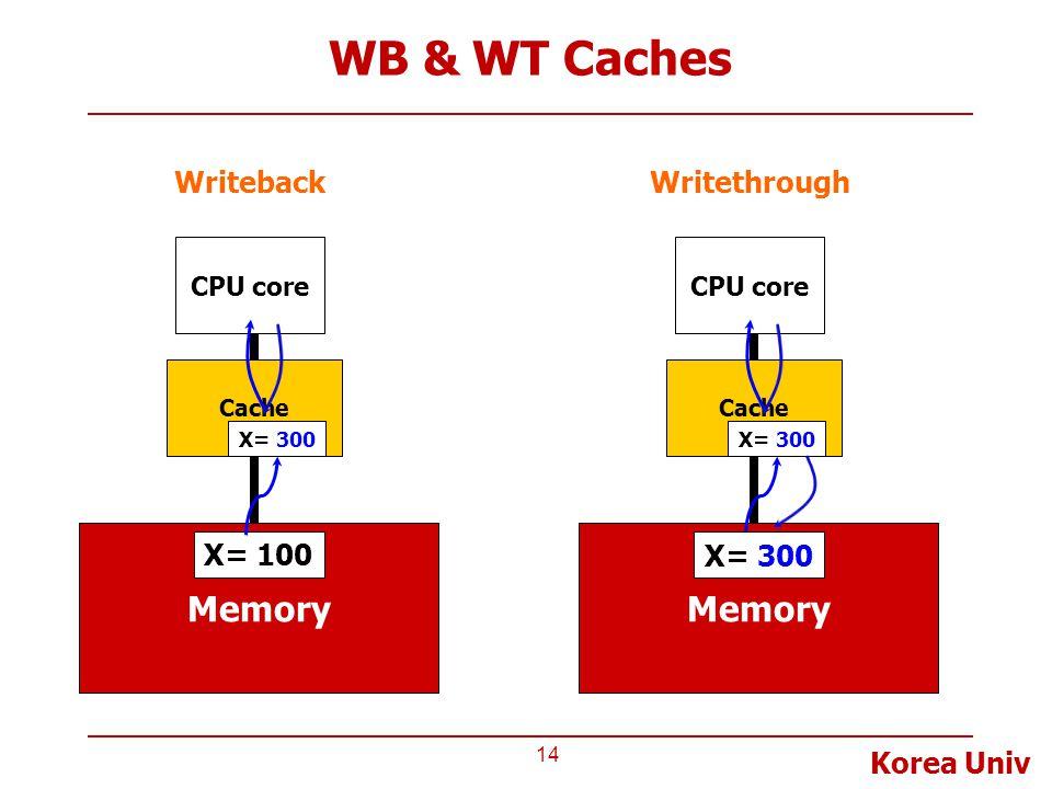 Korea Univ WB & WT Caches 14 CPU core Cache Memory X= 100 Writeback X= 300 CPU core Cache Memory X= 100 Writethrough X= 300
