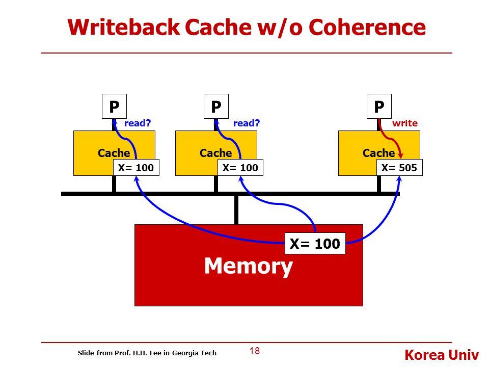 Korea Univ Writeback Cache w/o Coherence 18 P Cache Memory P X= 100 Cache P X= 100 X= 505 read? X= 100 read?write Slide from Prof. H.H. Lee in Georgia