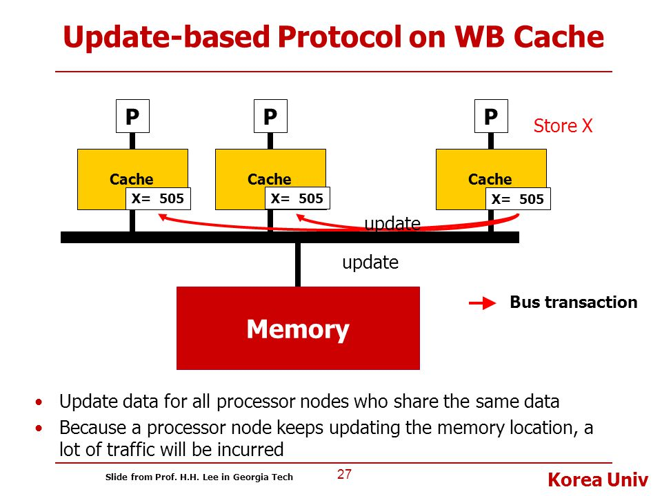 Korea Univ Update-based Protocol on WB Cache 27 P Cache Memory P Cache P Bus transaction X= 100 Store X X= 505 update X= 505 Update data for all proce