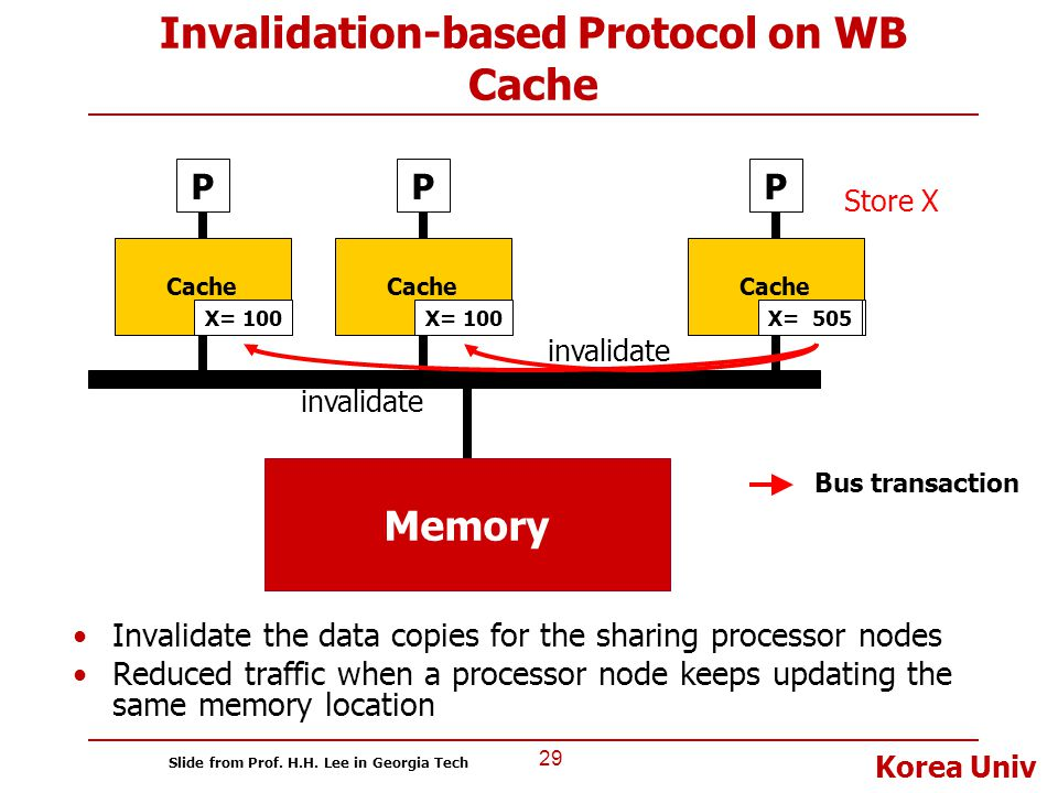 Korea Univ Invalidation-based Protocol on WB Cache Invalidate the data copies for the sharing processor nodes Reduced traffic when a processor node ke