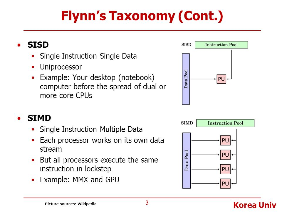 Korea Univ Flynn's Taxonomy (Cont.) SISD  Single Instruction Single Data  Uniprocessor  Example: Your desktop (notebook) computer before the spread