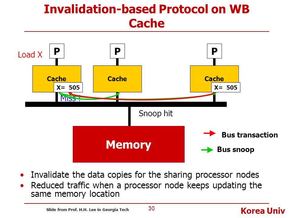 Korea Univ Invalidation-based Protocol on WB Cache 30 P Cache P P Bus transaction X= 505 Load X Bus snoop Miss ! Snoop hit X= 505 Memory Invalidate th
