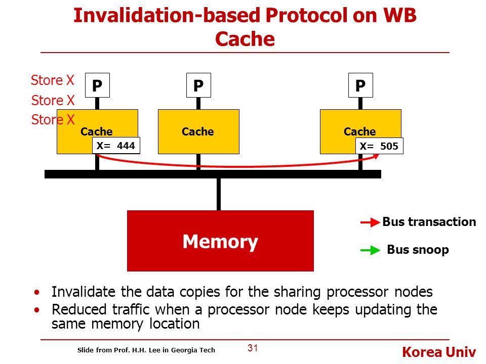Korea Univ Invalidation-based Protocol on WB Cache 31 P Cache P P Bus transaction X= 505 Store X Bus snoop X= 505X= 333 Store X X= 987 Store X X= 444