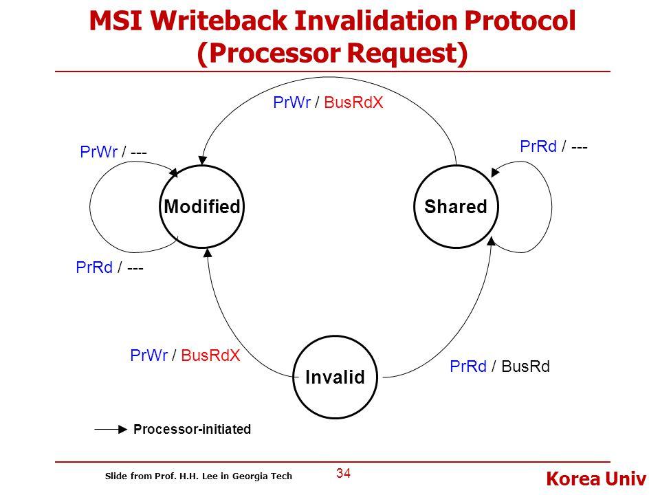 Korea Univ MSI Writeback Invalidation Protocol (Processor Request) 34 Modified Invalid Shared PrRd / BusRd PrRd / --- PrWr / BusRdX PrWr / --- PrRd /