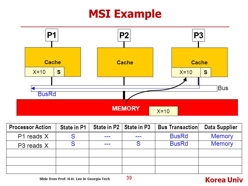 Korea Univ MSI Example 39 P1 Cache P2P3 Bus Cache MEMORY X=10S Processor Action State in P1 State in P2State in P3Bus TransactionData Supplier S --- B