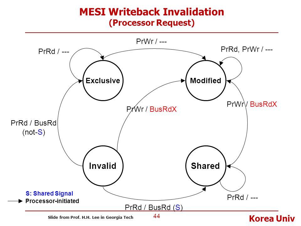 Korea Univ MESI Writeback Invalidation (Processor Request) 44 Invalid ExclusiveModified Shared PrRd / BusRd (not-S) PrWr / --- Processor-initiated PrR