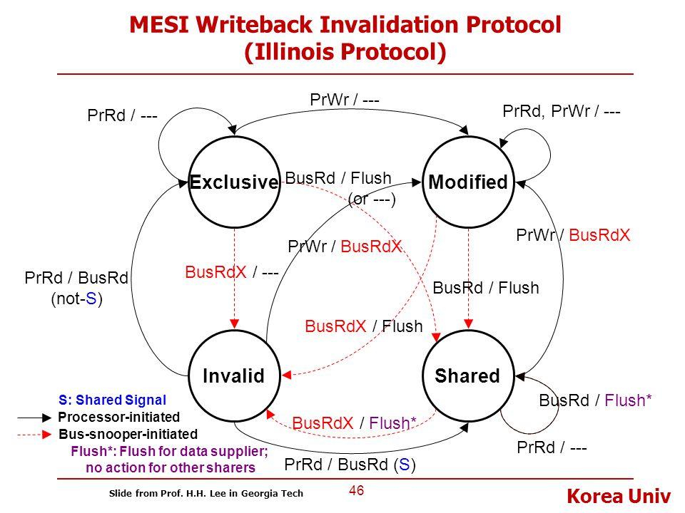 Korea Univ MESI Writeback Invalidation Protocol (Illinois Protocol) 46 Invalid ExclusiveModified Shared Bus-snooper-initiated BusRd / Flush BusRdX / F