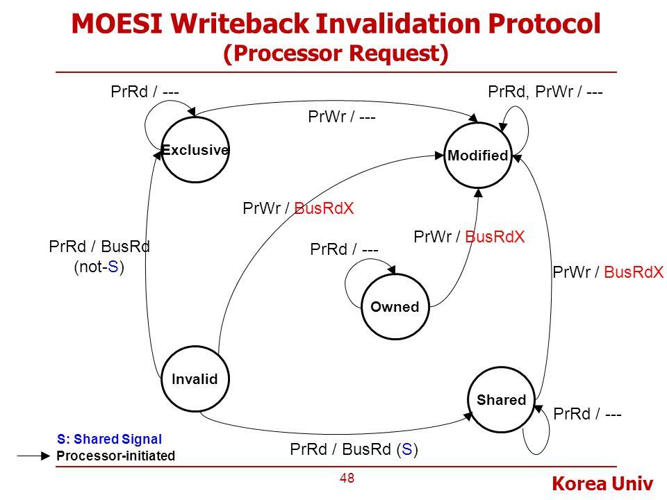 Korea Univ MOESI Writeback Invalidation Protocol (Processor Request) 48 Invalid Exclusive Modified Shared PrRd / BusRd (not-S) PrWr / --- Processor-in