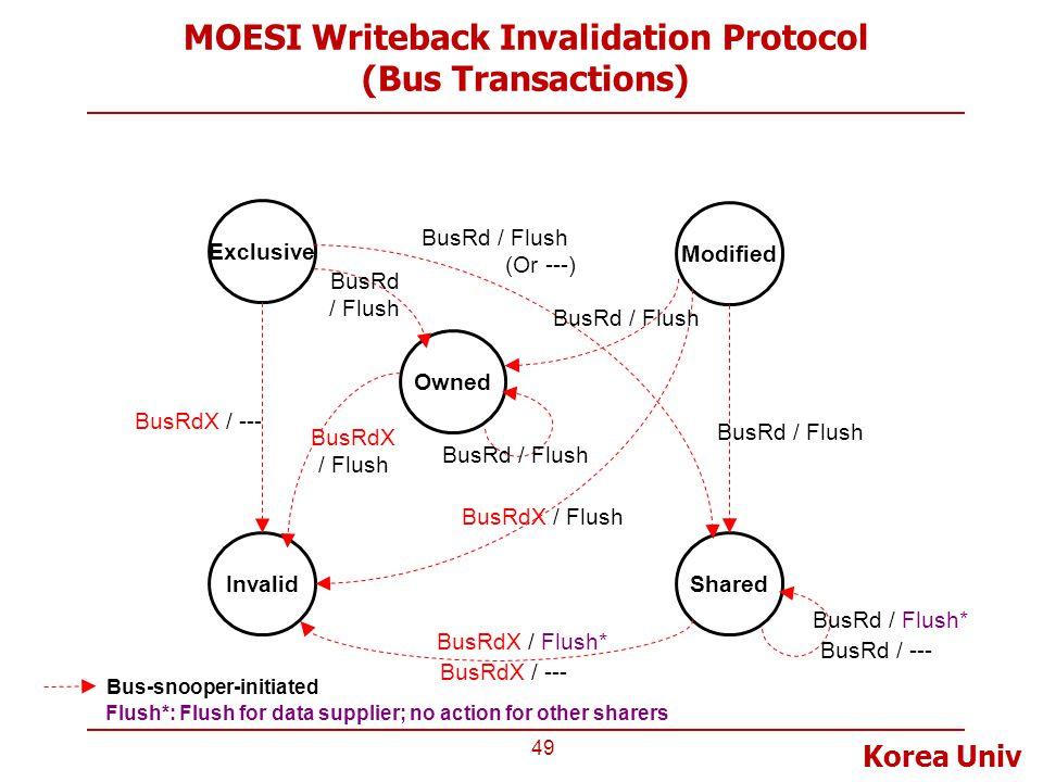 Korea Univ MOESI Writeback Invalidation Protocol (Bus Transactions) 49 Invalid Exclusive Modified Shared Bus-snooper-initiated BusRd / Flush BusRdX /