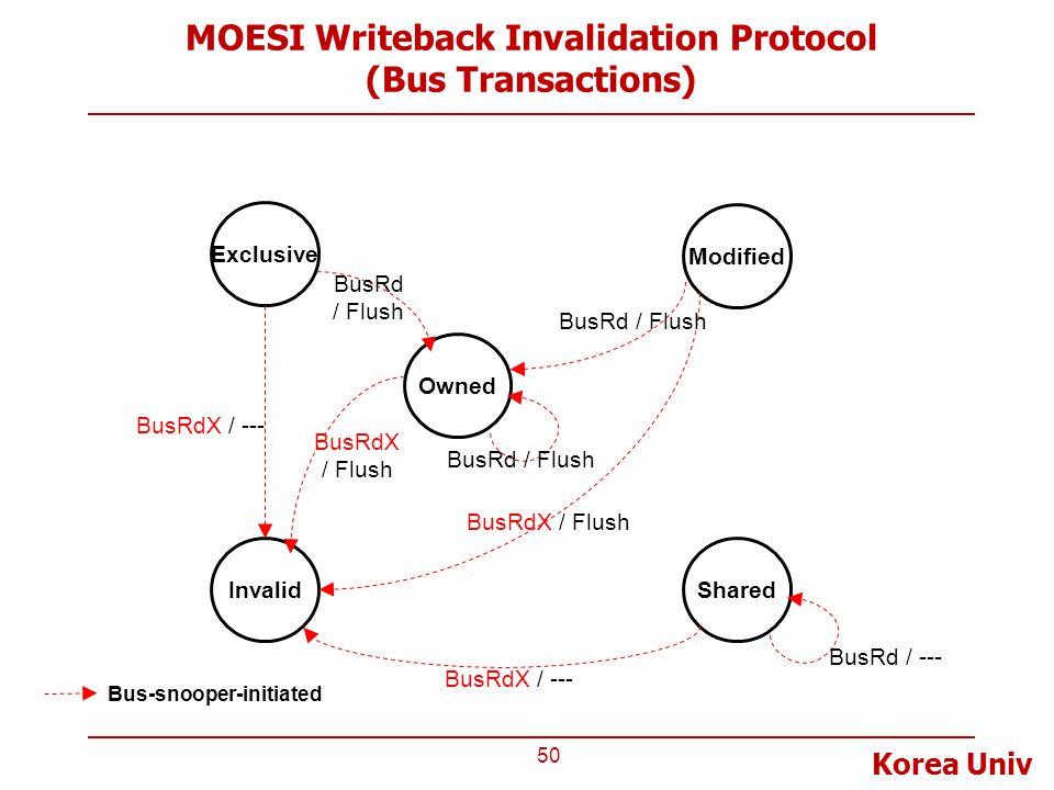Korea Univ MOESI Writeback Invalidation Protocol (Bus Transactions) 50 Invalid Exclusive Modified Shared Bus-snooper-initiated BusRdX / Flush BusRdX /