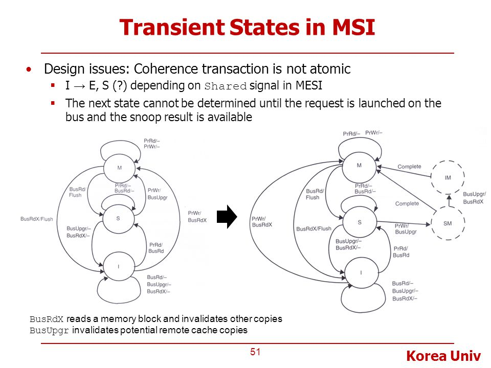 Korea Univ Transient States in MSI Design issues: Coherence transaction is not atomic  I → E, S (?) depending on Shared signal in MESI  The next sta
