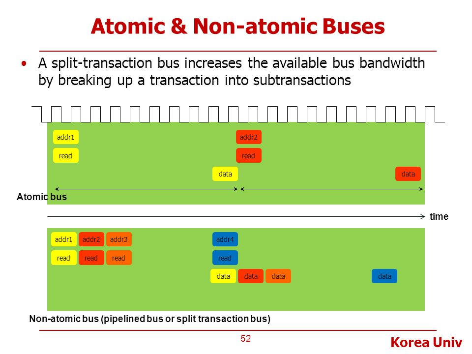 Korea Univ Atomic & Non-atomic Buses A split-transaction bus increases the available bus bandwidth by breaking up a transaction into subtransactions 5