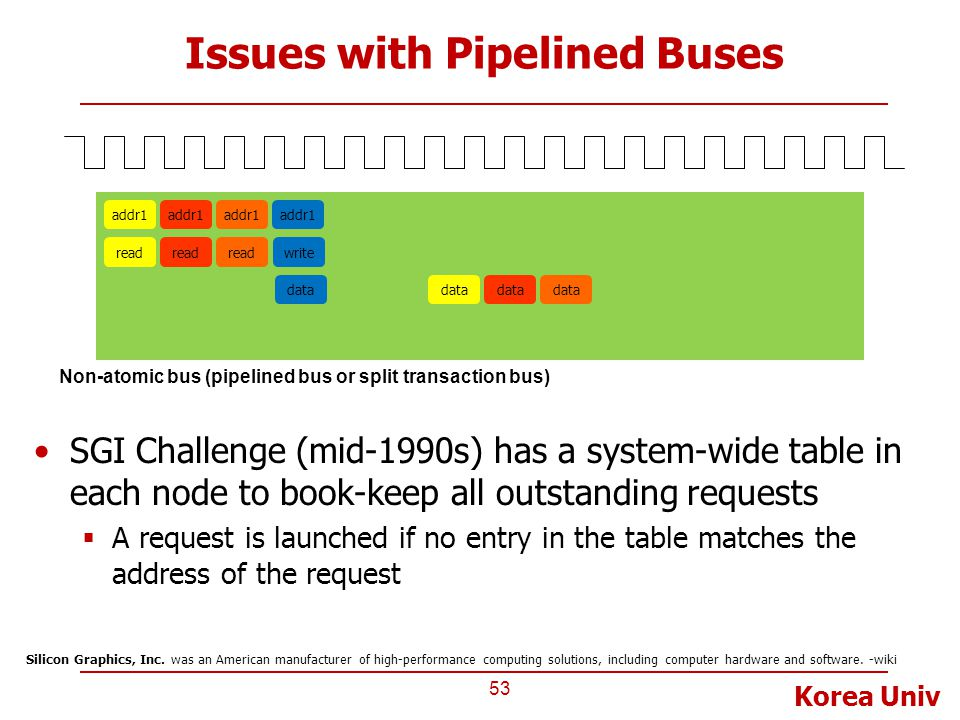 Korea Univ Issues with Pipelined Buses 53 Non-atomic bus (pipelined bus or split transaction bus) addr1 read data addr1 read data addr1 read data addr